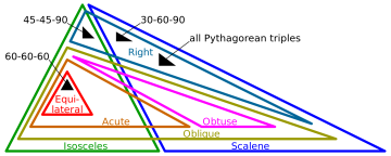 2000px-Euler_diagram_of_triangle_types.svg